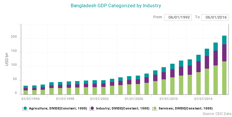 Belt And Road Initiative Spotlight On Bangladesh Ceic