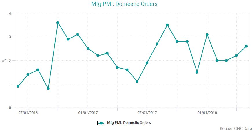 Mfg PMI: Domestic Orders