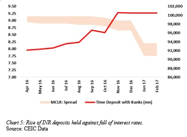 Chart 5: Rise of INR deposits held against fall of interest rates.