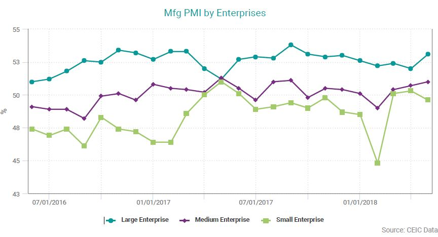 mfg PMI by Enterprise