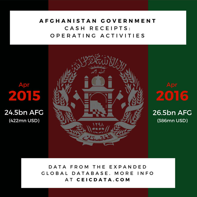 Afghanistan Government Cash Receipts