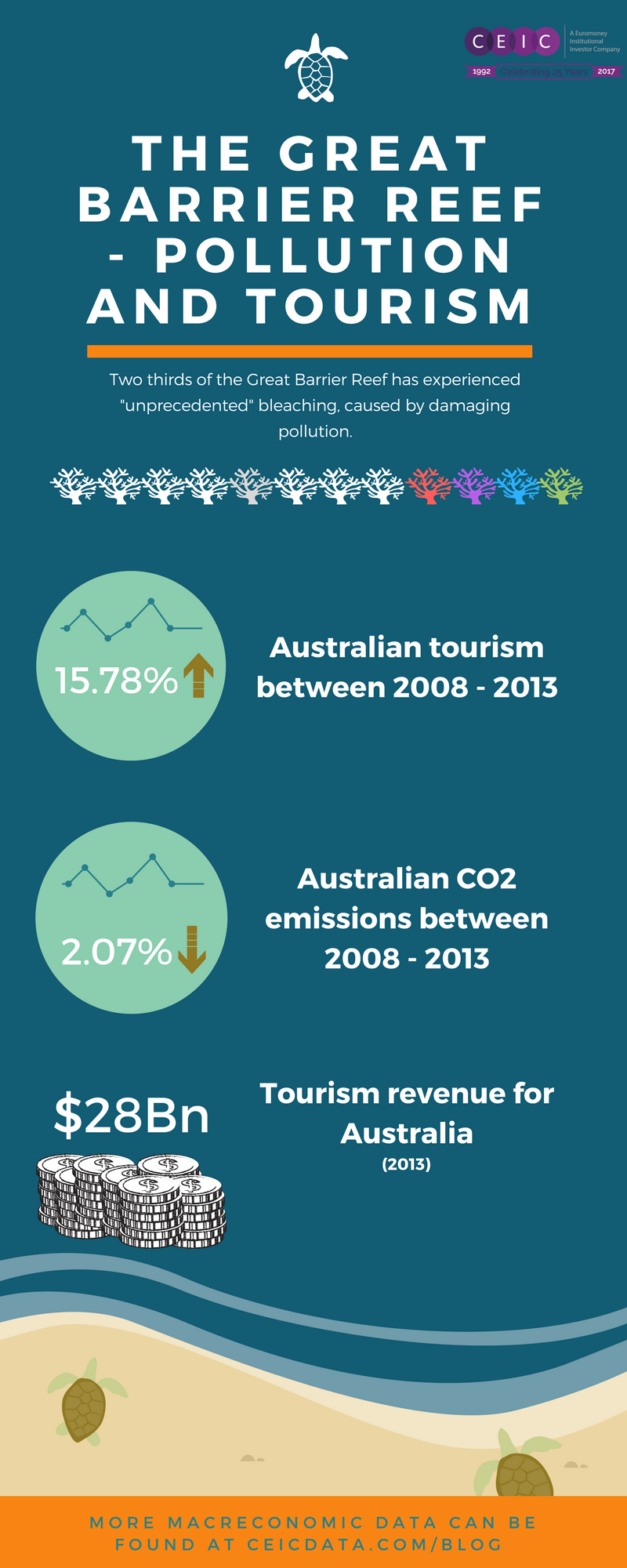 Australian tourism and pollution