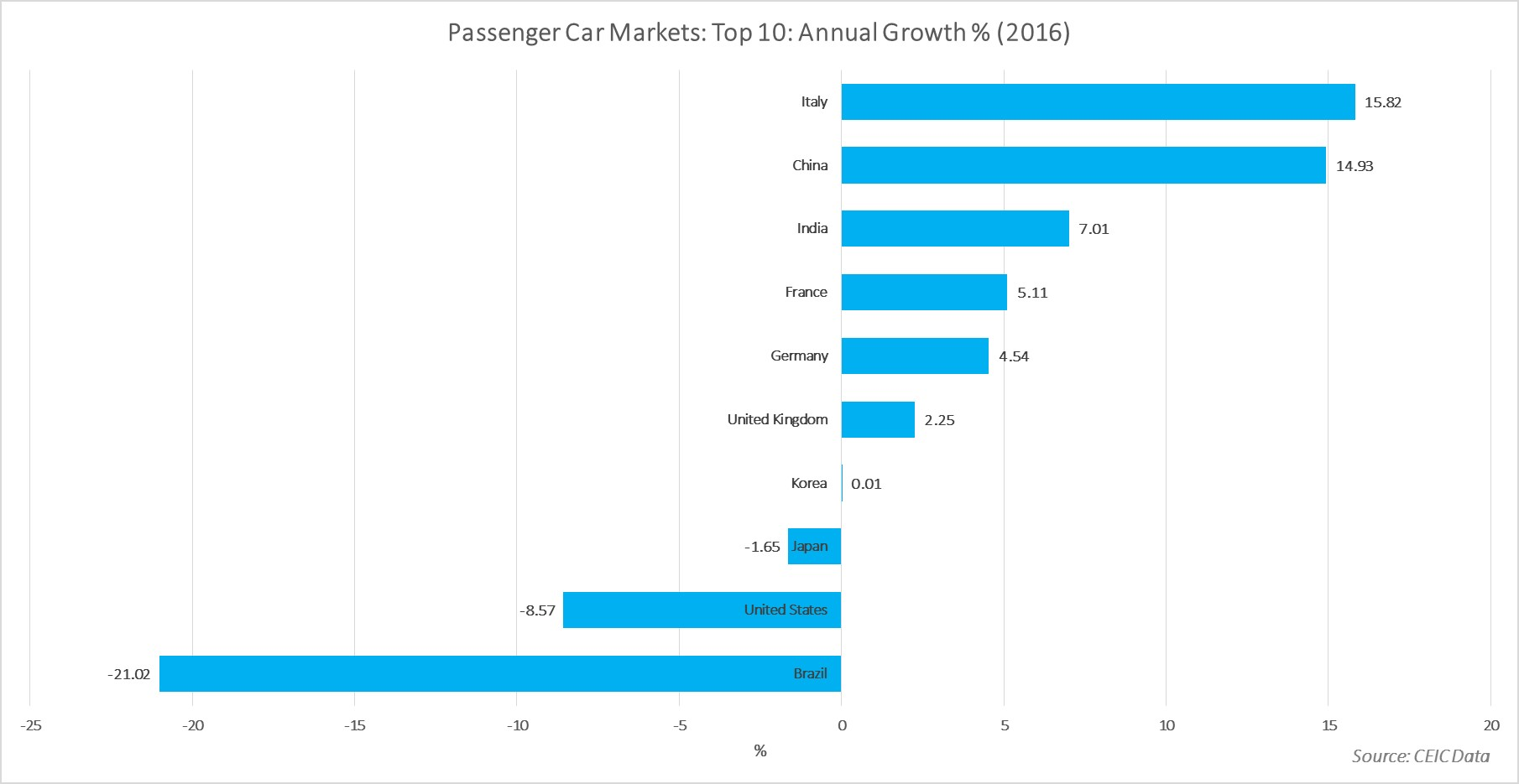 Passenger Car Sales 2016