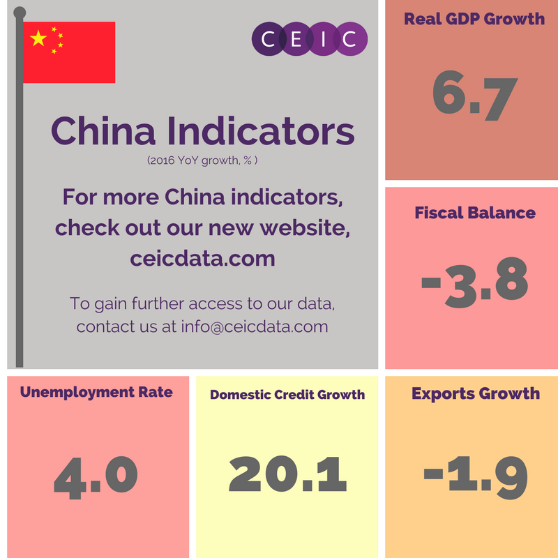 China Economic Indicators