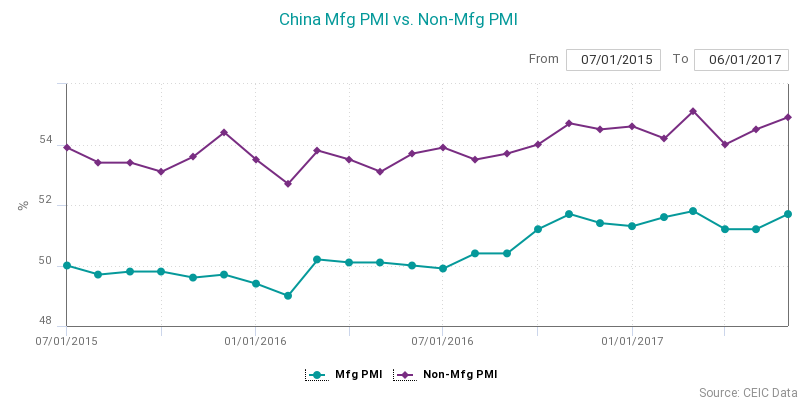 China Manufacturing PMI
