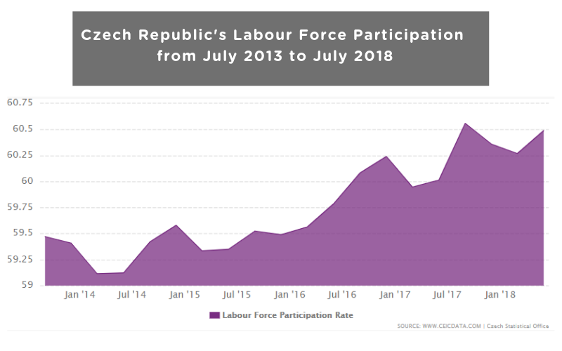 Czech Republic's Labour Force Participation from July 2013 to July 2018