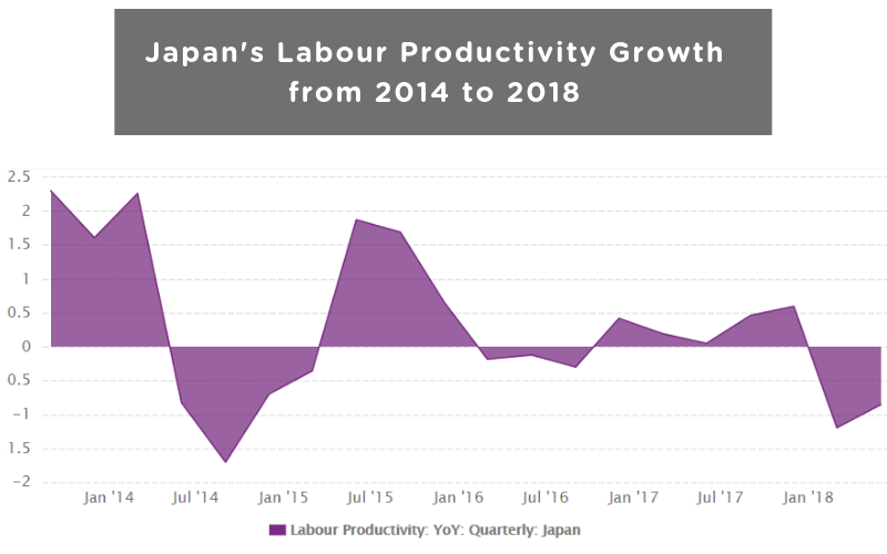 Japan's Labour Productivity Growth from 2014 to 2018