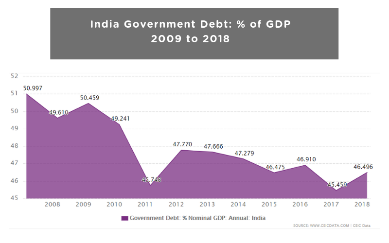 India Government Debt: % of GDP from 2009 to 2018