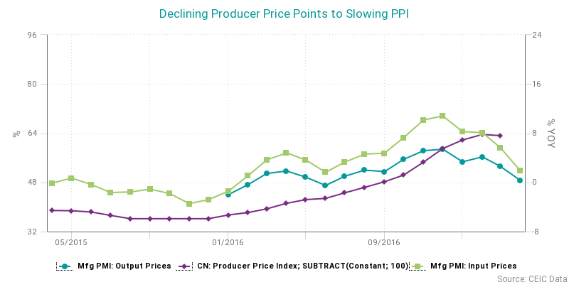 Decling producer price points to slowing PPI