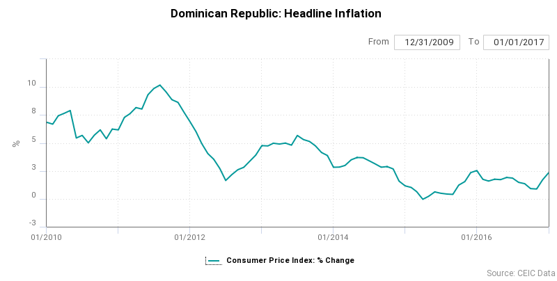 Dominican Republic Headline Inflation