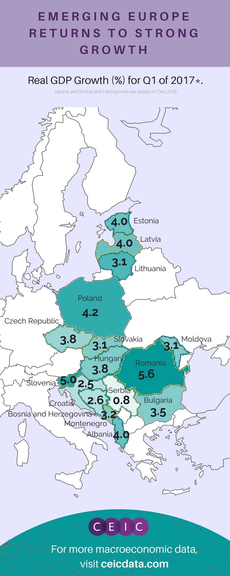 Eastern Europe Real GDP Growth
