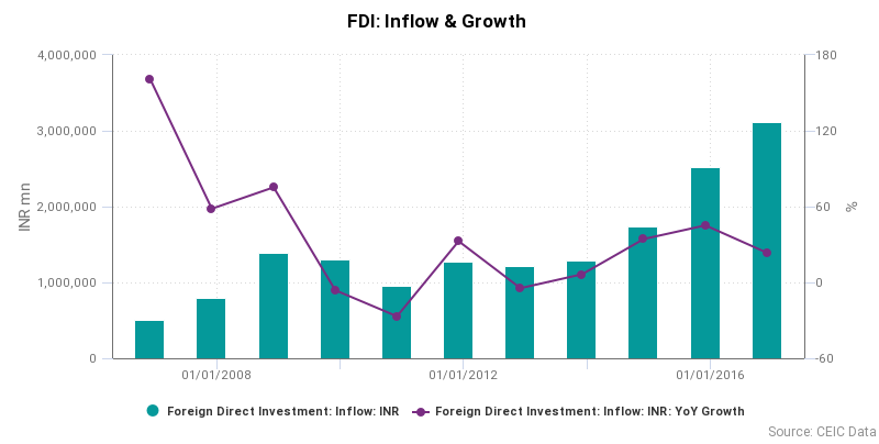 FDI Inflow and Growth