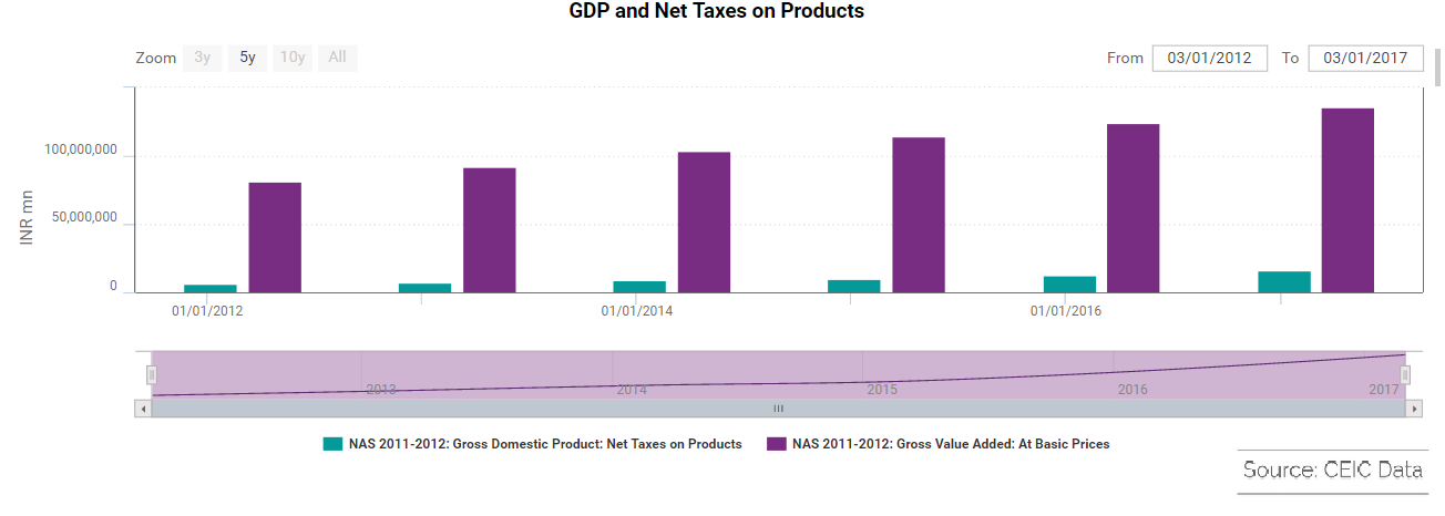 India GDP and net taxes