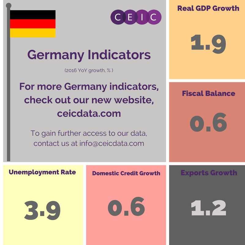 Germany Economic Indicators