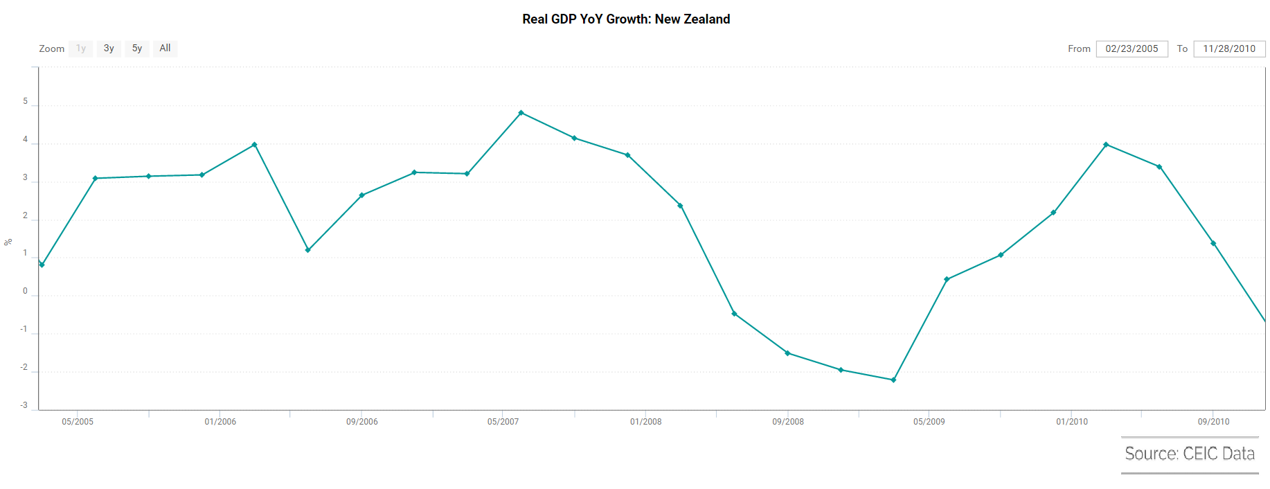 New Zealand real GDP growth YoY