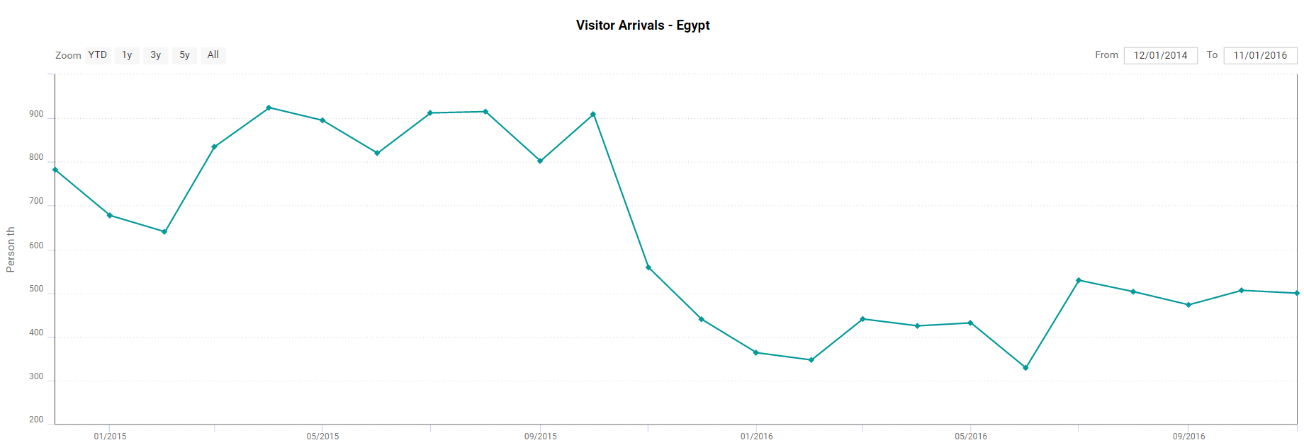Egypt visitor arrivals graph