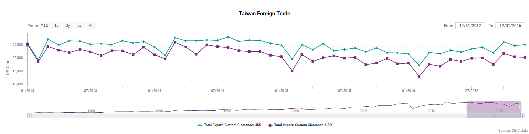 Taiwan Foreign Trade