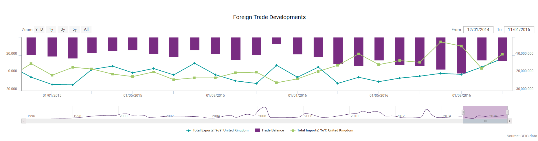 Foreign Trade Developments