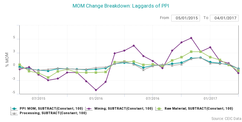 Laggards of PPI