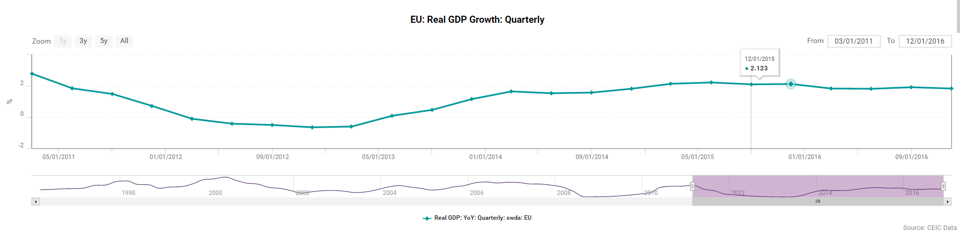 EU Real GDP Growth