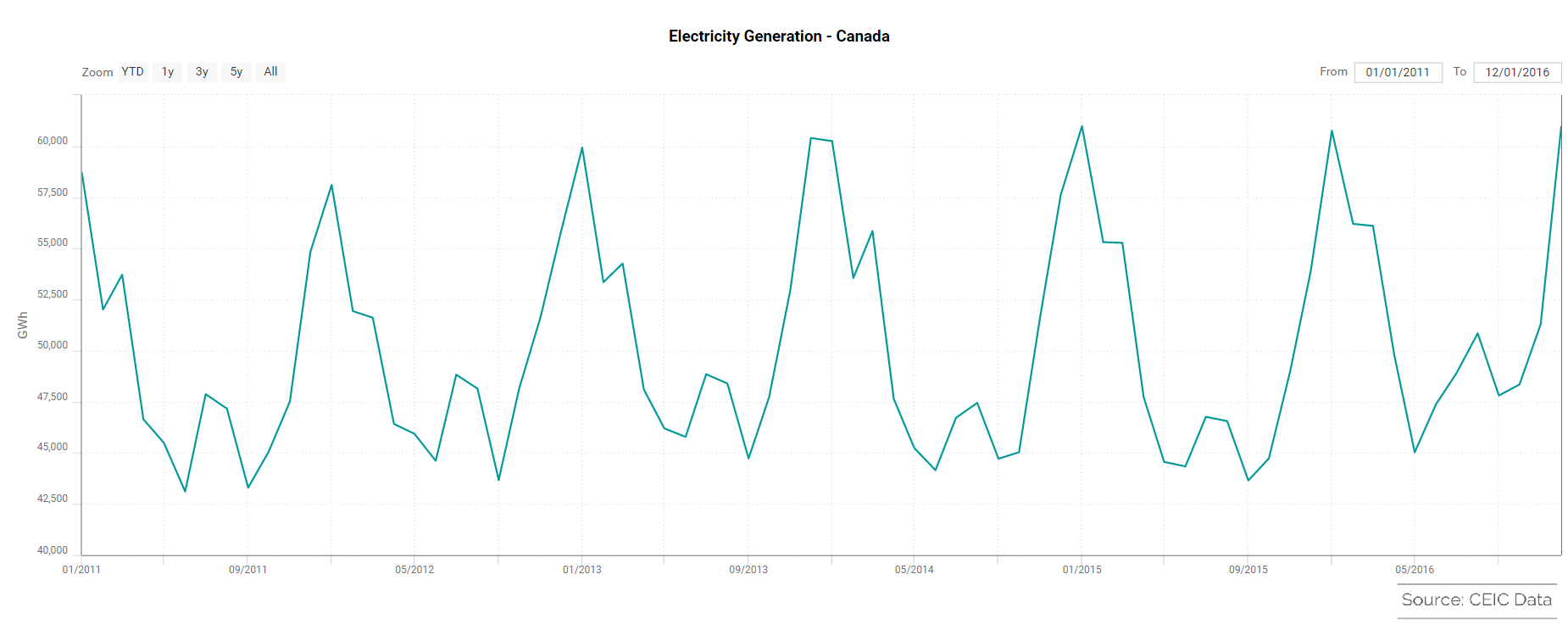 Electricity Generation Canada