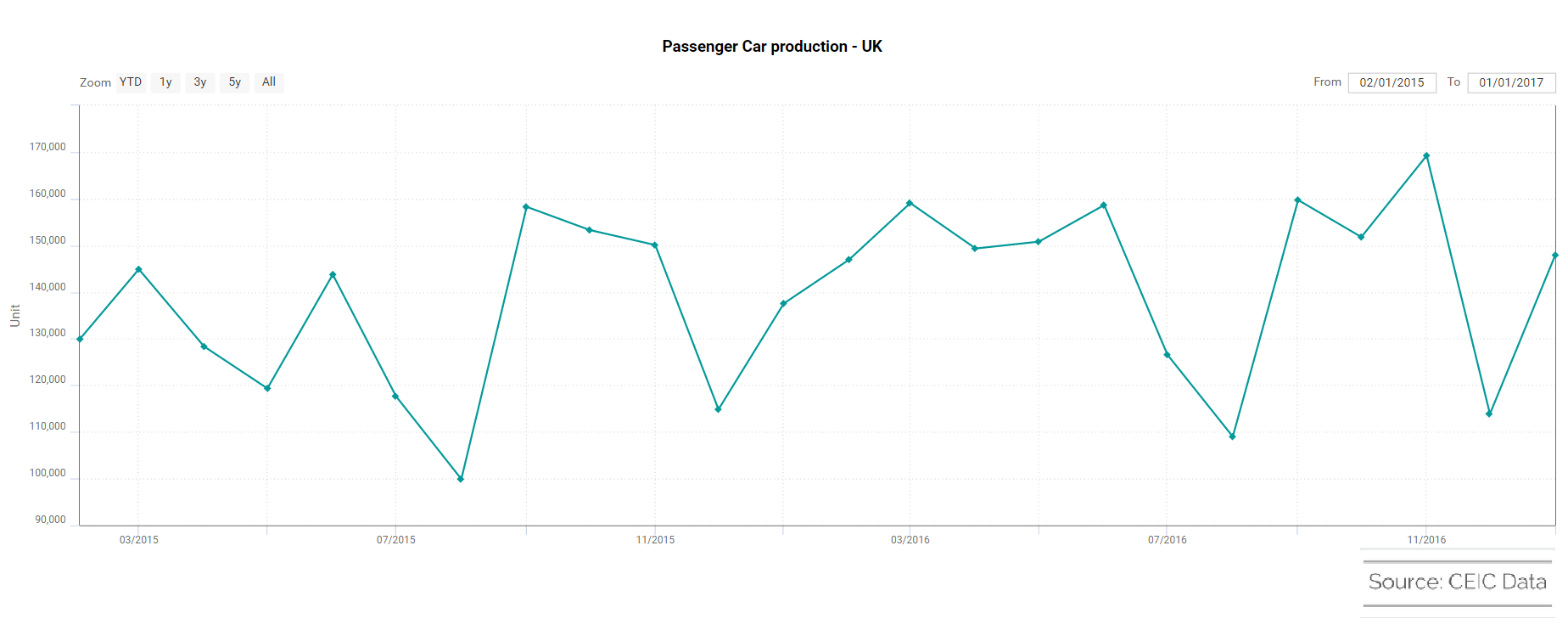 Passenger Car Production - UK
