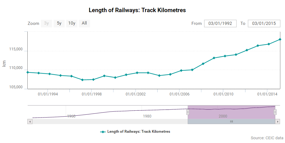 Length of railways in India