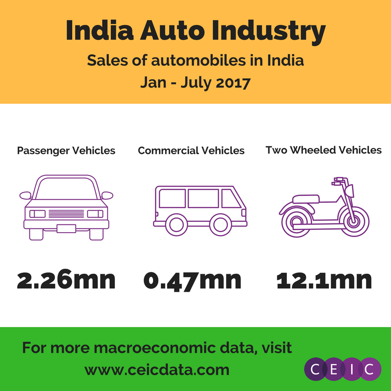 The Indian automobile sector
