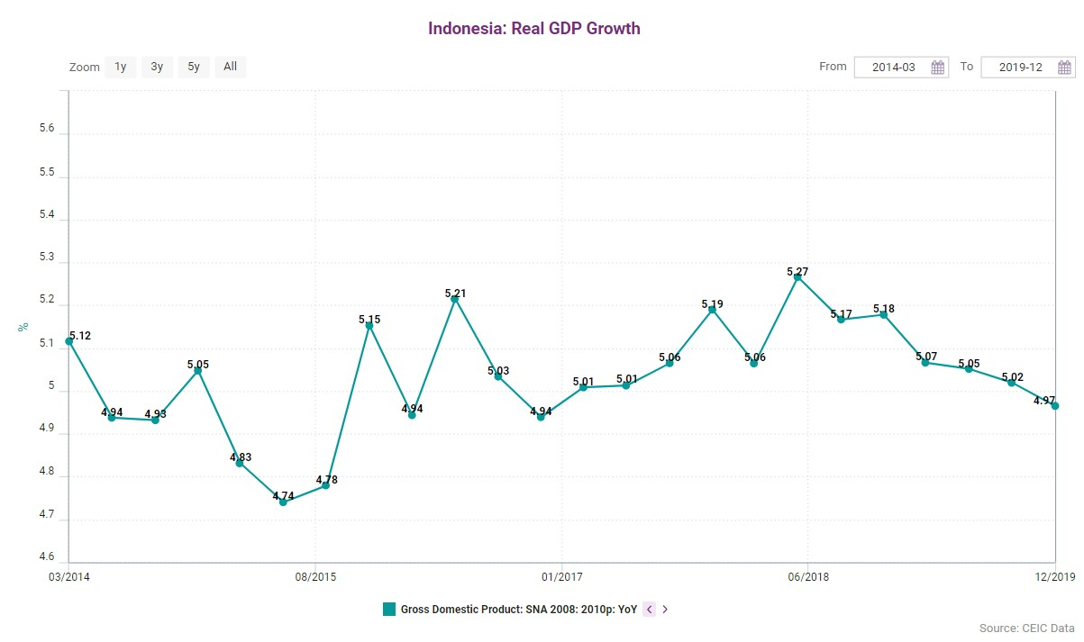 The Indonesia economy posted the lowest growth of the year 2019 in Q4 at 4.97% y/y