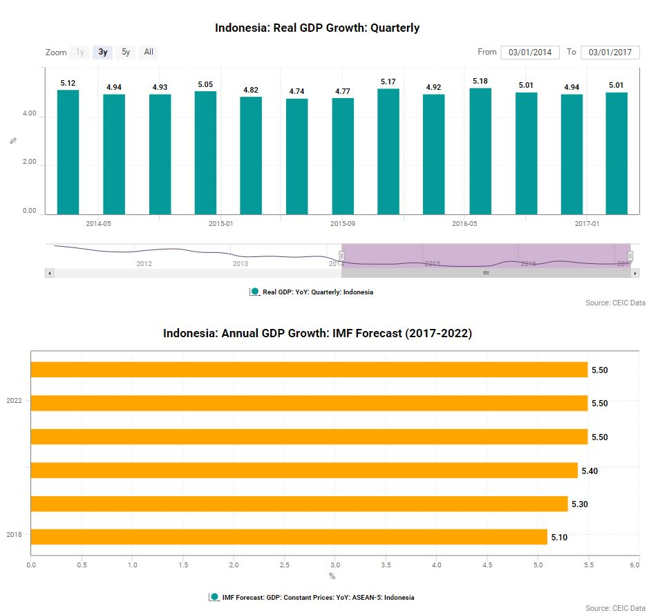 Indonesia GDP 2017