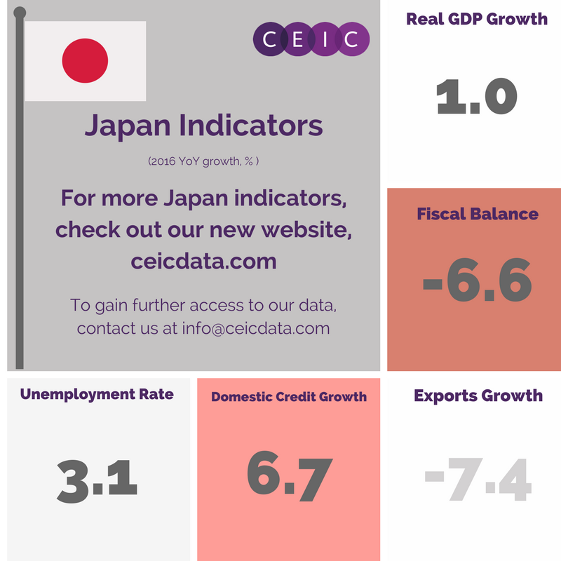 Japan key indicators
