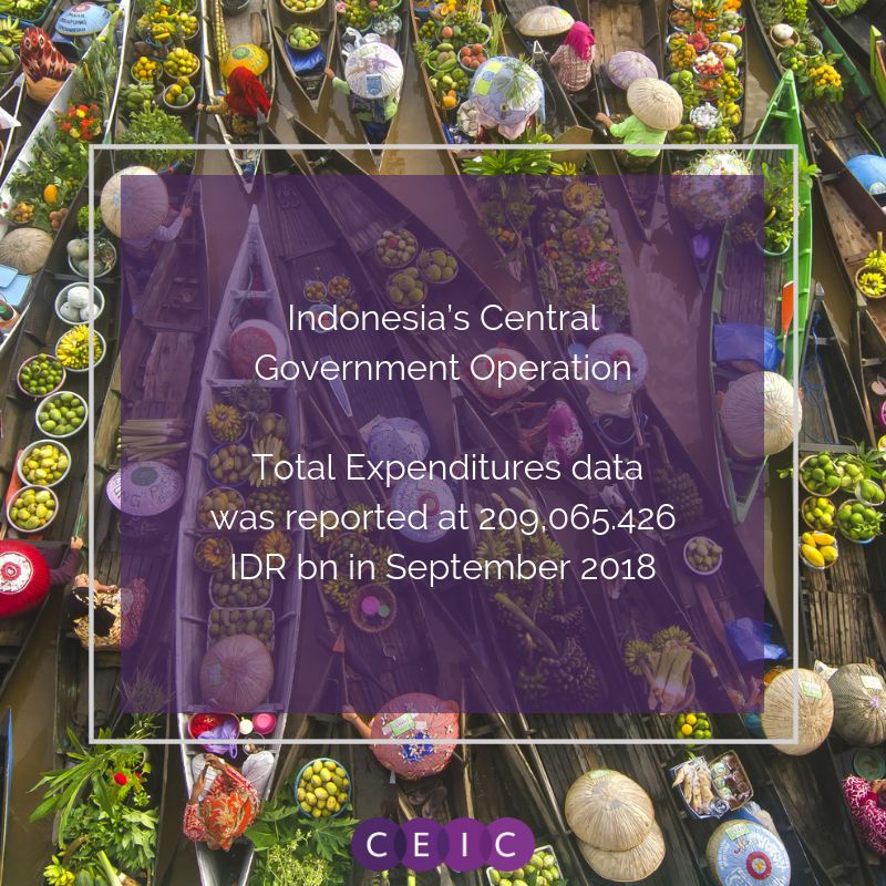 CEIC Data - Indonesia Central Government Operation: Total Expenditures