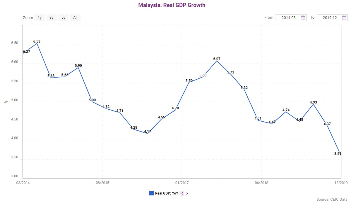 Malaysia's YoY GDP Growth from March 2014 to December 2019