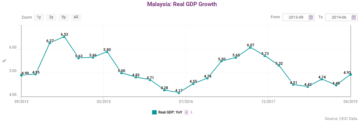 Private sector activity was the key driver of Malaysia's economic growth