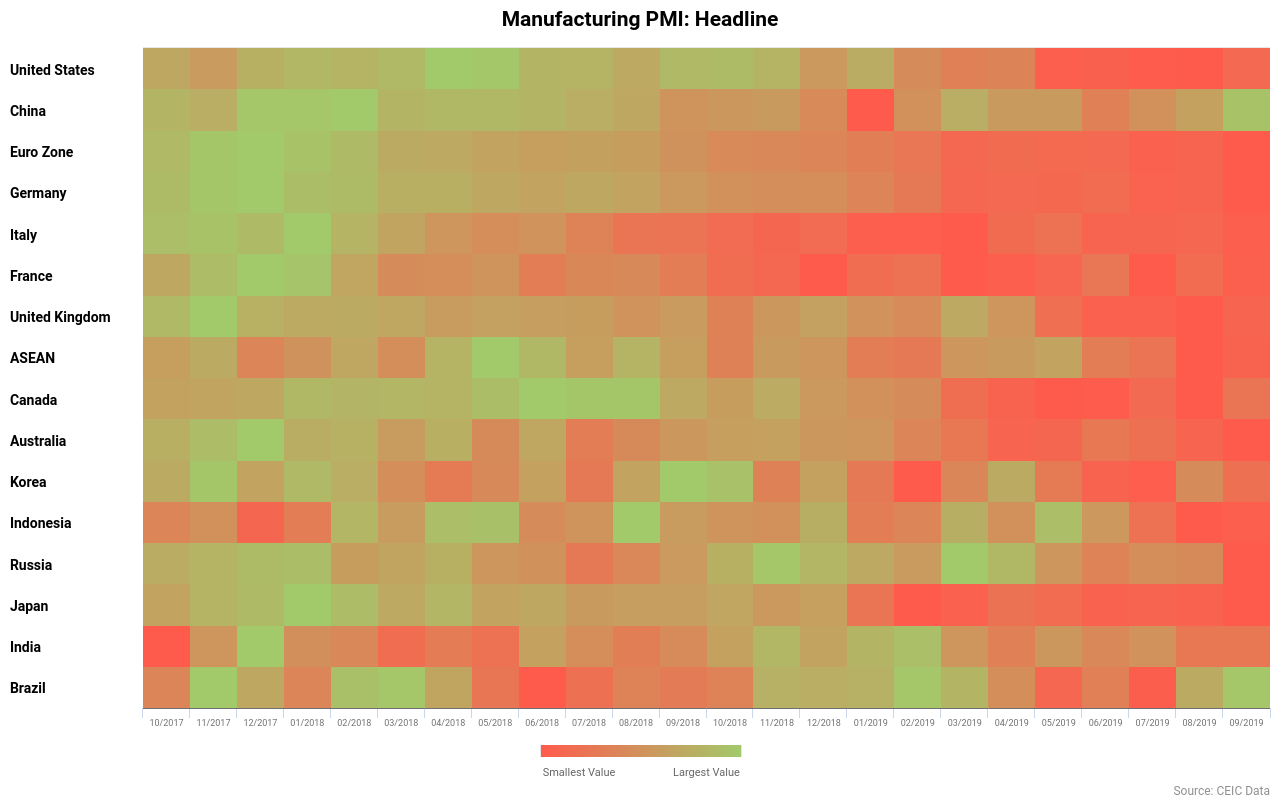 Manufacturing PMI for 16 nations from the United States to Brazil