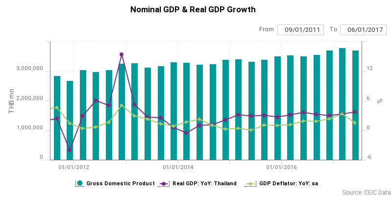Nominal GDP and Real GDP Growth