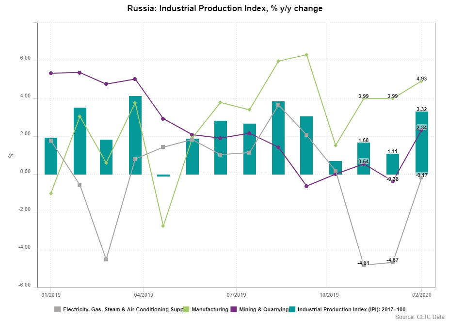 Russia's industrial production index y/y change from January 2019 to February 2020