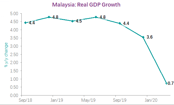 Malaysia's economy avoided contraction in Q1 2020, as it grew marginally, at 0.7% y/y