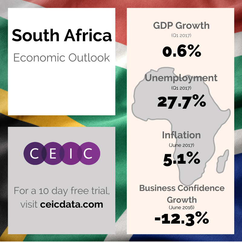 South Africa Economic Outlook
