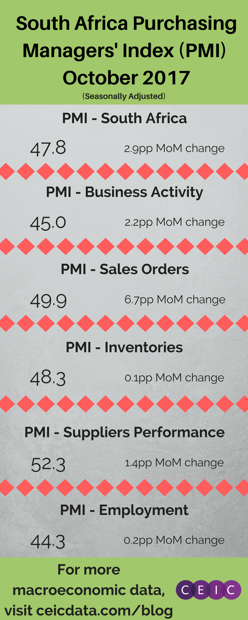 South Africa - PMI October