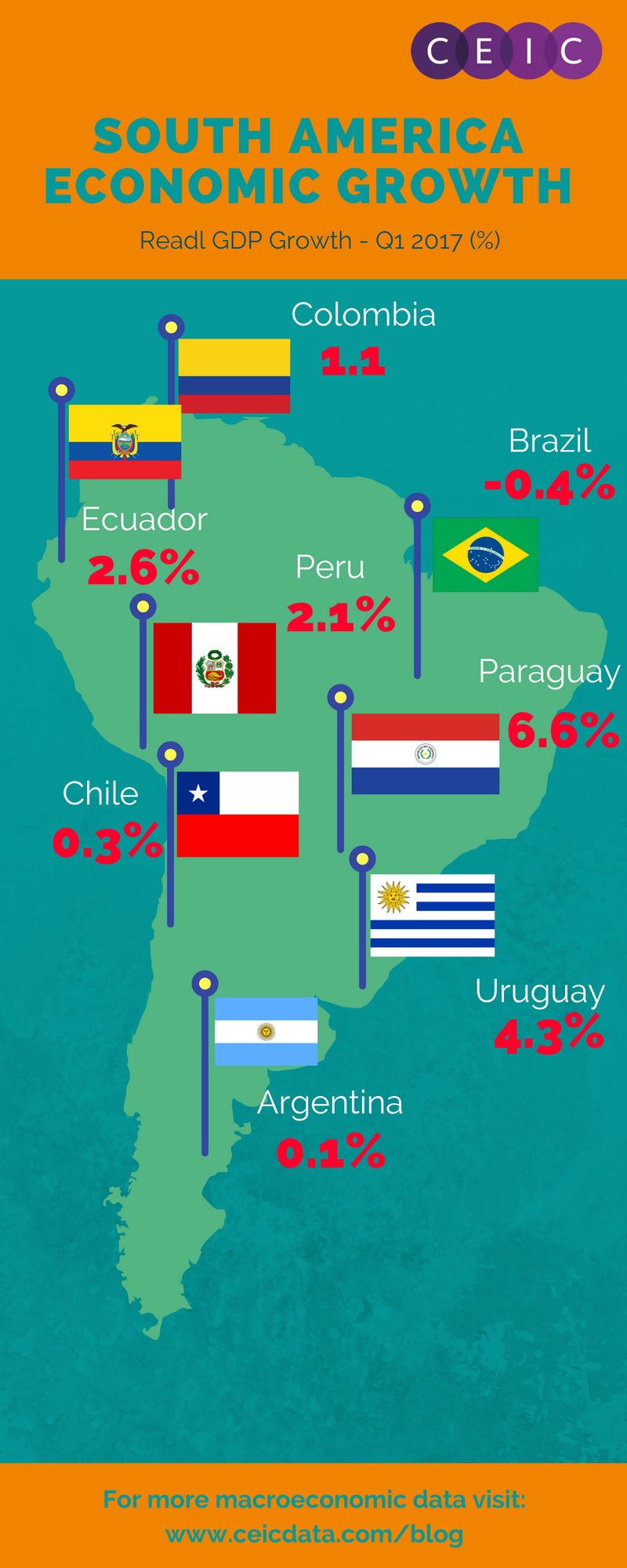 South America Economic Growth