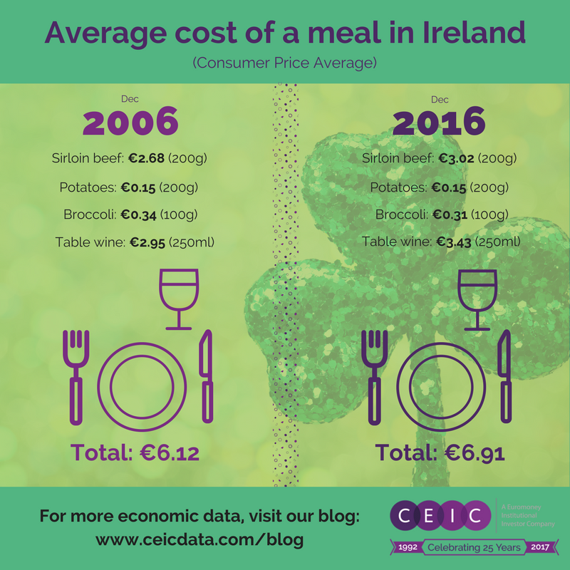 St Patrick's Day cost of a meal in Ireland