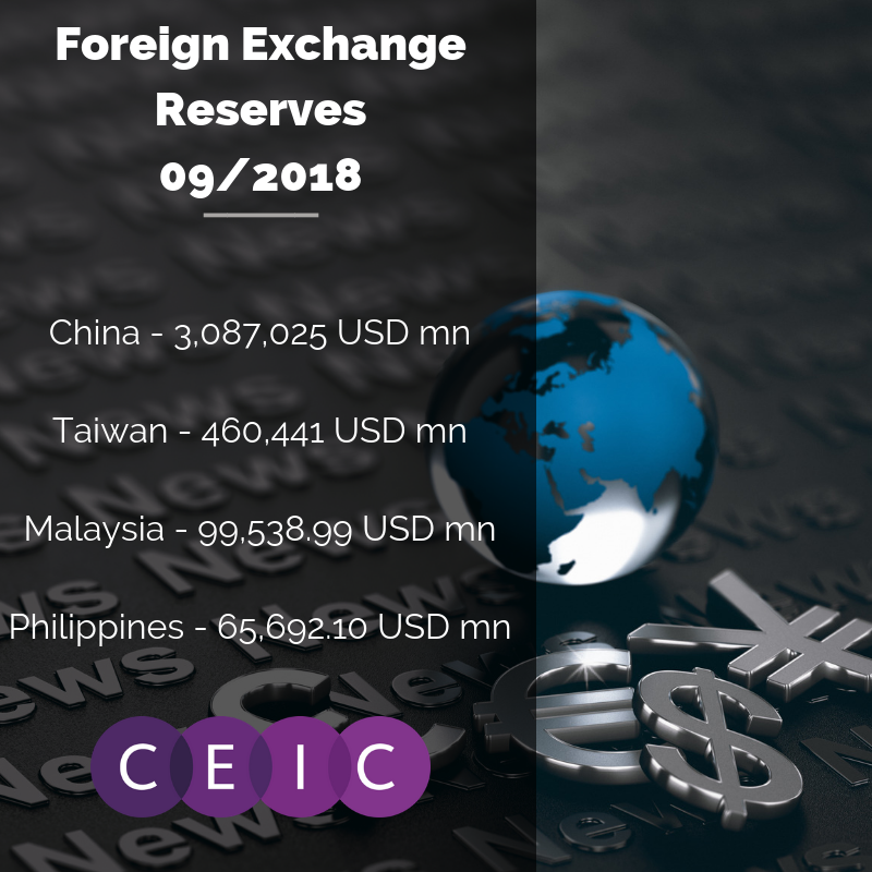 CEIC Data – Foreign Exchange Reserves (Asian Markets)