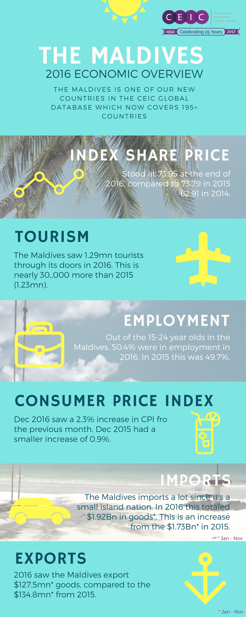 The Maldives Economy 2016