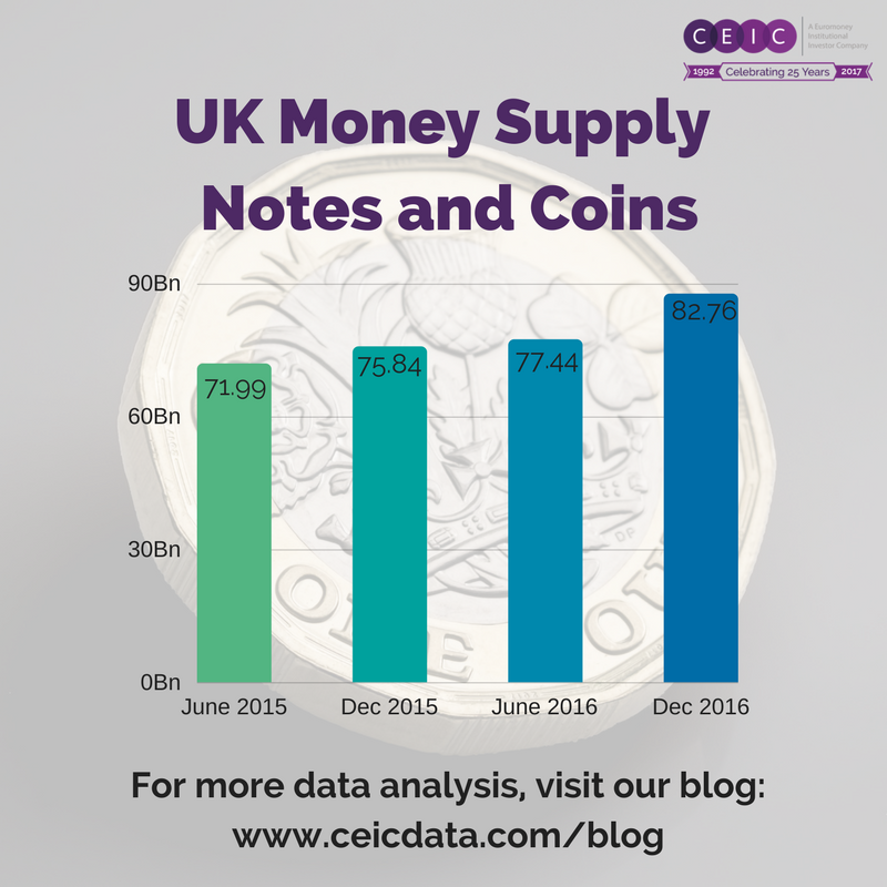 UK Monetary Supply  - notes and coins