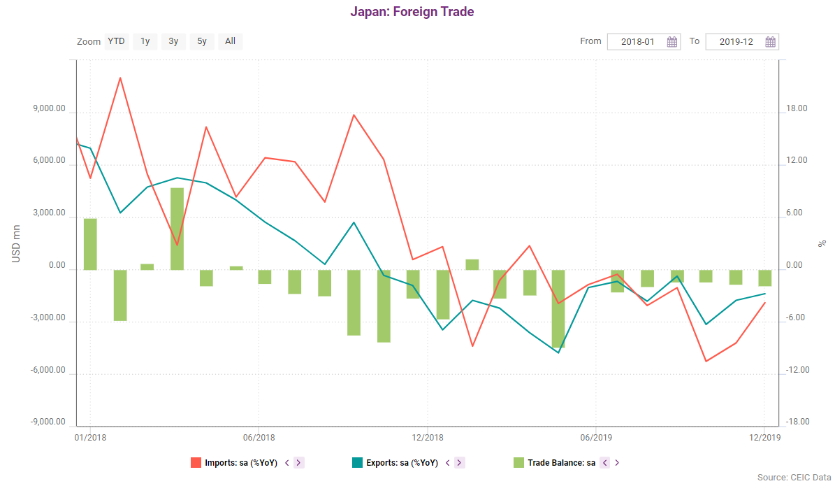 For the full year 2019, Japan posted a deficit of USD 15.2bn, compared to a deficit of USD 8.78bn in 2018