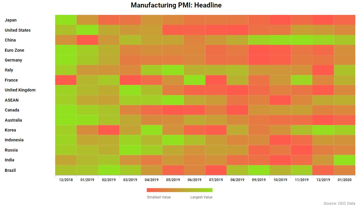 Manufacturing PMI for 15 key regions across January 2020