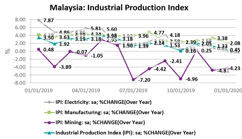 Malaysia's indsutrial production index from January 2019 to January 2020