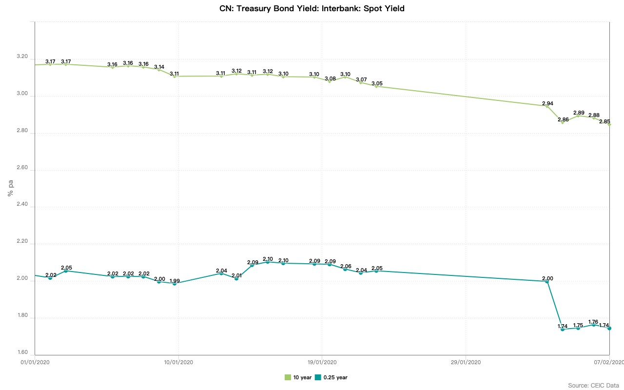 CN: Treasury Bond Yield: Interbank: Spot Yield up to 7th February 2020