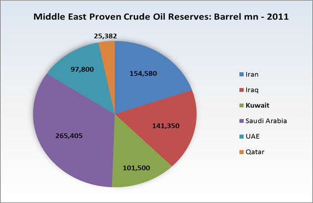 middle eastern singles in reserve Because the middle east has the world's largest deposits of oil (55 percent of the world's reserves) in an easily extracted form, middle eastern oil continues to be necessary to the united states.